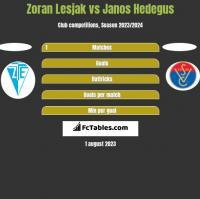 Zoran Lesjak vs Janos Hedegus h2h player stats