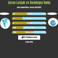 Zoran Lesjak vs Bendeguz Bolla h2h player stats