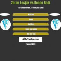Zoran Lesjak vs Bence Bedi h2h player stats