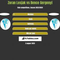 Zoran Lesjak vs Bence Gergenyi h2h player stats