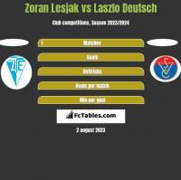 Zoran Lesjak vs Laszlo Deutsch h2h player stats