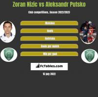 Zoran Nizic vs Aleksandr Putsko h2h player stats