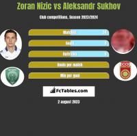 Zoran Nizic vs Aleksandr Sukhov h2h player stats