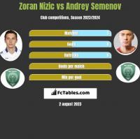 Zoran Nizic vs Andriej Siemionow h2h player stats