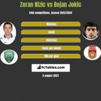 Zoran Nizic vs Bojan Jokic h2h player stats