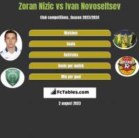Zoran Nizic vs Ivan Novoseltsev h2h player stats