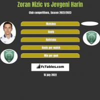 Zoran Nizic vs Jevgeni Harin h2h player stats