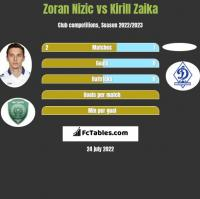 Zoran Nizic vs Kirill Zaika h2h player stats