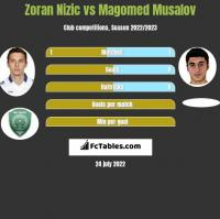 Zoran Nizic vs Magomed Musalov h2h player stats