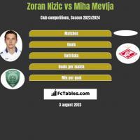 Zoran Nizic vs Miha Mevlja h2h player stats