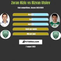 Zoran Nizic vs Rizvan Utsiev h2h player stats