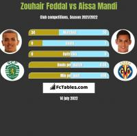 Zouhair Feddal vs Aissa Mandi h2h player stats