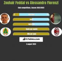 Zouhair Feddal vs Alessandro Florenzi h2h player stats