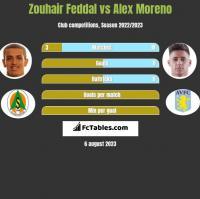 Zouhair Feddal vs Alex Moreno h2h player stats