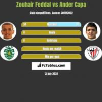 Zouhair Feddal vs Ander Capa h2h player stats
