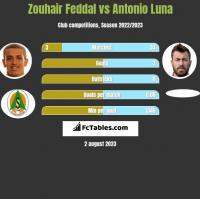 Zouhair Feddal vs Antonio Luna h2h player stats