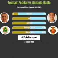 Zouhair Feddal vs Antonio Raillo h2h player stats