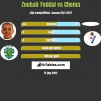 Zouhair Feddal vs Chema h2h player stats