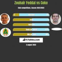 Zouhair Feddal vs Coke h2h player stats