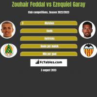 Zouhair Feddal vs Ezequiel Garay h2h player stats