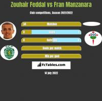 Zouhair Feddal vs Fran Manzanara h2h player stats