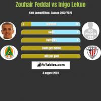 Zouhair Feddal vs Inigo Lekue h2h player stats