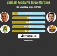 Zouhair Feddal vs Inigo Martinez h2h player stats