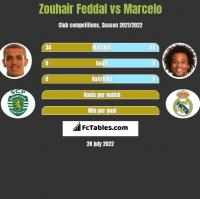 Zouhair Feddal vs Marcelo h2h player stats