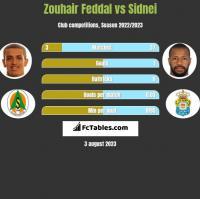 Zouhair Feddal vs Sidnei h2h player stats