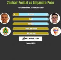 Zouhair Feddal vs Alejandro Pozo h2h player stats