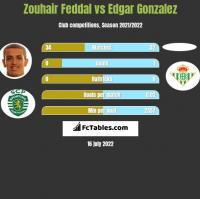 Zouhair Feddal vs Edgar Gonzalez h2h player stats