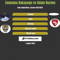 Zoumana Bakayogo vs Adam Buxton h2h player stats