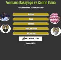 Zoumana Bakayogo vs Cedric Evina h2h player stats