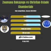 Zoumana Bakayogo vs Christian Oxlade Chamberlain h2h player stats