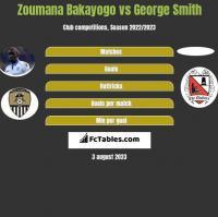 Zoumana Bakayogo vs George Smith h2h player stats