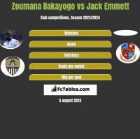 Zoumana Bakayogo vs Jack Emmett h2h player stats