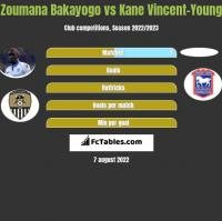 Zoumana Bakayogo vs Kane Vincent-Young h2h player stats