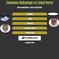 Zoumana Bakayogo vs Lloyd Kerry h2h player stats