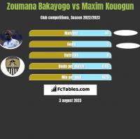 Zoumana Bakayogo vs Maxim Kouogun h2h player stats