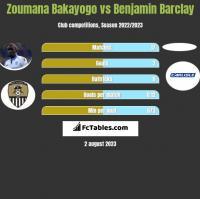 Zoumana Bakayogo vs Benjamin Barclay h2h player stats