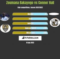 Zoumana Bakayogo vs Connor Hall h2h player stats