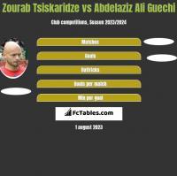 Zourab Tsiskaridze vs Abdelaziz Ali Guechi h2h player stats