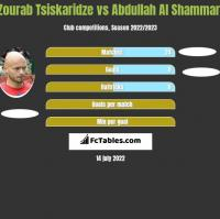 Zourab Tsiskaridze vs Abdullah Al Shammari h2h player stats