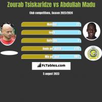 Zourab Tsiskaridze vs Abdullah Madu h2h player stats
