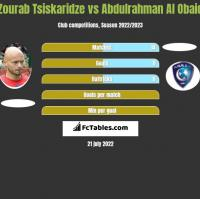 Zourab Tsiskaridze vs Abdulrahman Al Obaid h2h player stats
