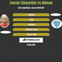 Zourab Tsiskaridze vs Alemao h2h player stats
