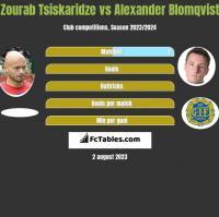 Zourab Tsiskaridze vs Alexander Blomqvist h2h player stats