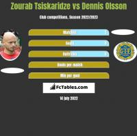 Zourab Tsiskaridze vs Dennis Olsson h2h player stats