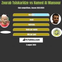 Zourab Tsiskaridze vs Hamed Al Mansour h2h player stats