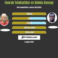 Zourab Tsiskaridze vs Kebba Ceesay h2h player stats
